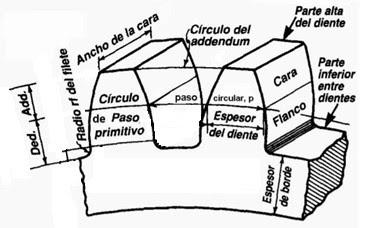 nomenclatura de los engranajes