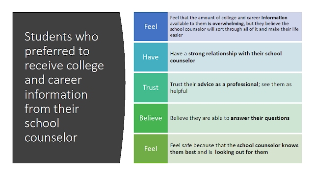 Feeling and beliefs from students who preferred to receive college and career information from their school counselor