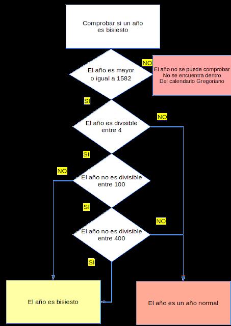 Diagrama flujo algoritmo año bisiesto