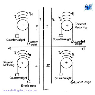 What is Quadrant Diagram, Explain The Quadrant Diagram For Hoist Drive System, Sign Convention Of Speed Torque
