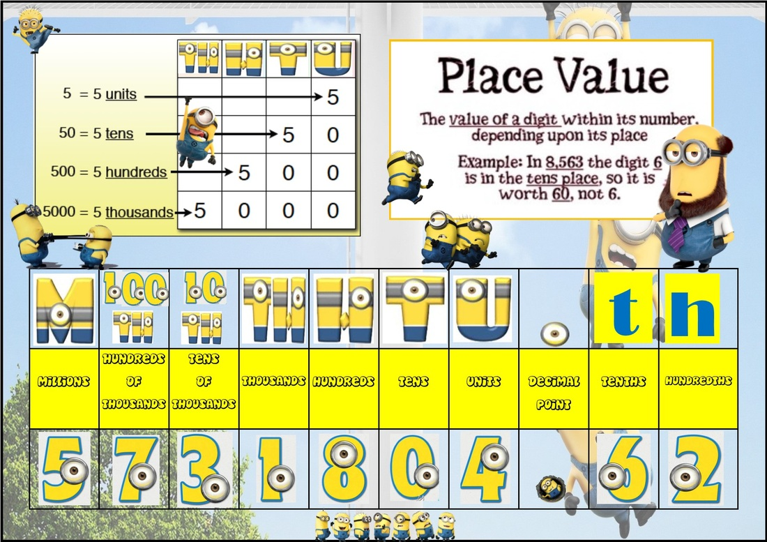 Digit Value Place Value Review