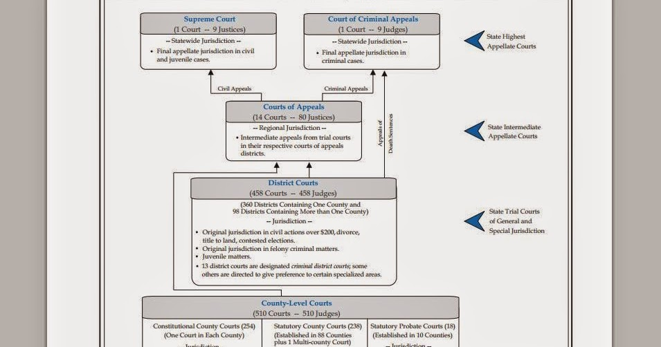 Tex Texas Judiciary Organizational Chart Multiple Levels Of