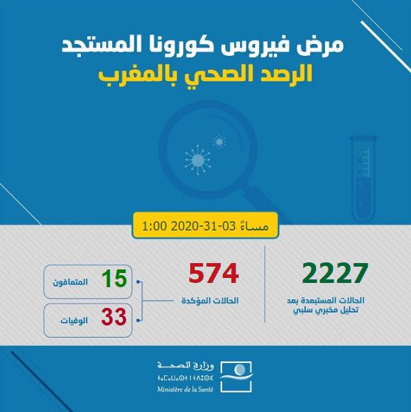 Covid-19 في المغرب: تابع البيان الصادر عن وزارة الصحة