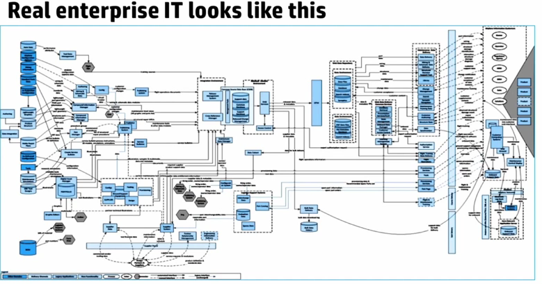 Technology Management Image: Openstack- Its Importance In Cloud. The HP Helion Boost