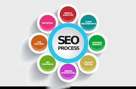 seo types in search engine optimization