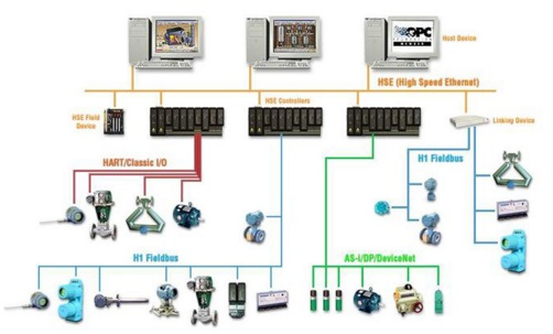 Introduction to dcs distributed control system distributed control systems have evolved from two older technologies direct digital control and hybrid control made up of discrete devices sciox Images