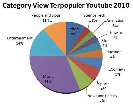Perhatikan gambar 2, merupakan gambar chart video populer Youtube 2010. Musik menjadi video terpopuler dengan mendominasi 31% area.
