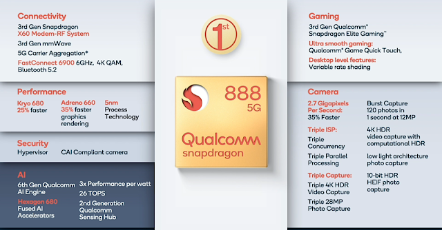 Qualcomm introduced Snapdragon 888 SoC 5G Chipset in Tech Summit 2020: Said To power flagships in 2021