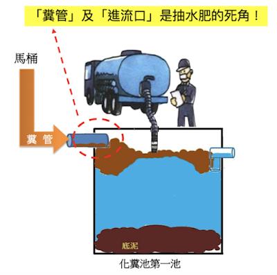糞管進流水口阻塞