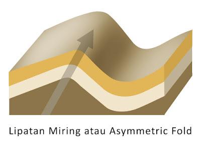 Lipatan Miring atau Asymmetric Fold