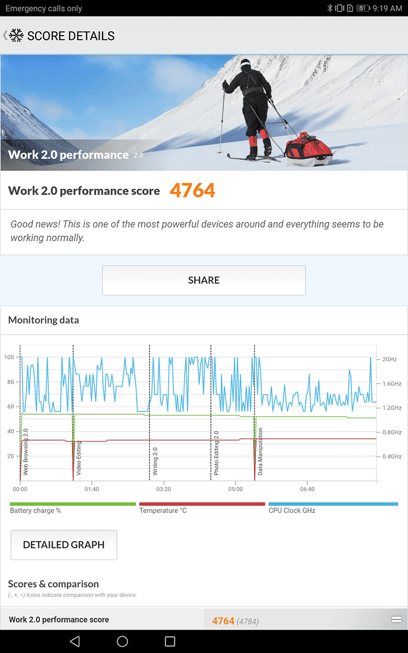 Work 2.0 performance score