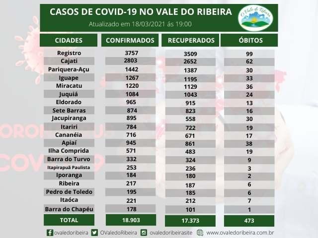 Vale do Ribeira soma 18.903  casos positivos, 17.373 recuperados e 473 mortes do Coronavírus - Covid-19