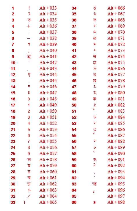 hindi-typing-test-Alt-keys