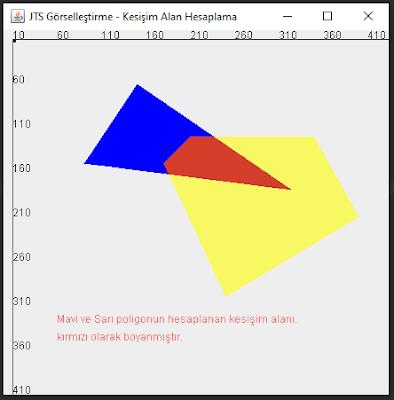 Geometrik Kesişim Alan Hesaplama