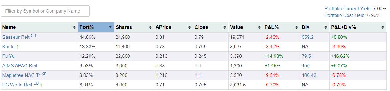 Portfolio Update, Investing, Review, Personal Finance, Stock Market, Stocks
