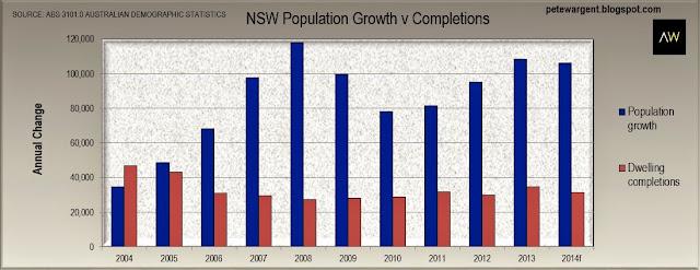 nsw population groth