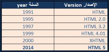 اصدارات HTML
