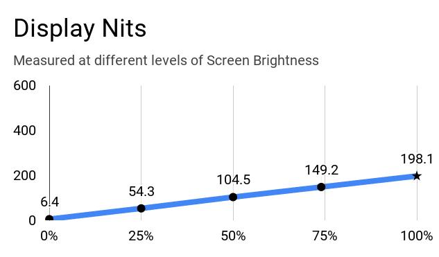 Asus VivoBook 15 M515DA laptop's display nits at different levels of brightness.