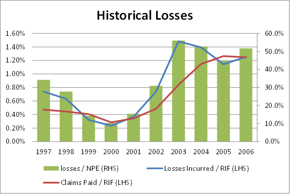 MGIC historical losses