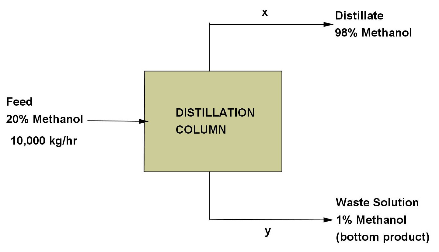 law of conservation mass diagram wika pressure transmitter wiring math principles stoichiometry problem material balance 9