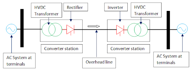 Layout of HVDC Transmission System