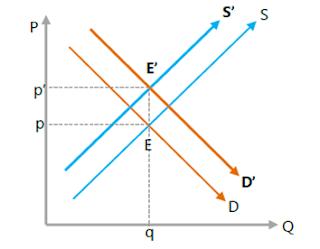 Kedua kurva bergeser ke arah berlawanan secara seimbang permintaan ke kanan, penawaran ke kiri