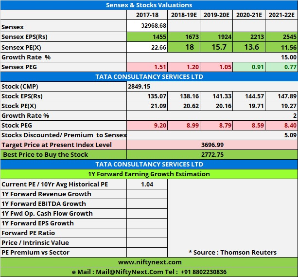 Nifty Next: Stock Analysis Excel Template ( www screener in )