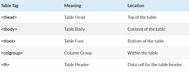 Learn Table Tags In Hindi in HTML