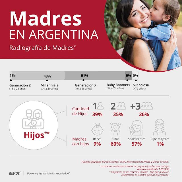 Madres argentinas: tienen un ingreso promedio mensual de $17.000, y deudas que en algunos casos triplican sus sueldos