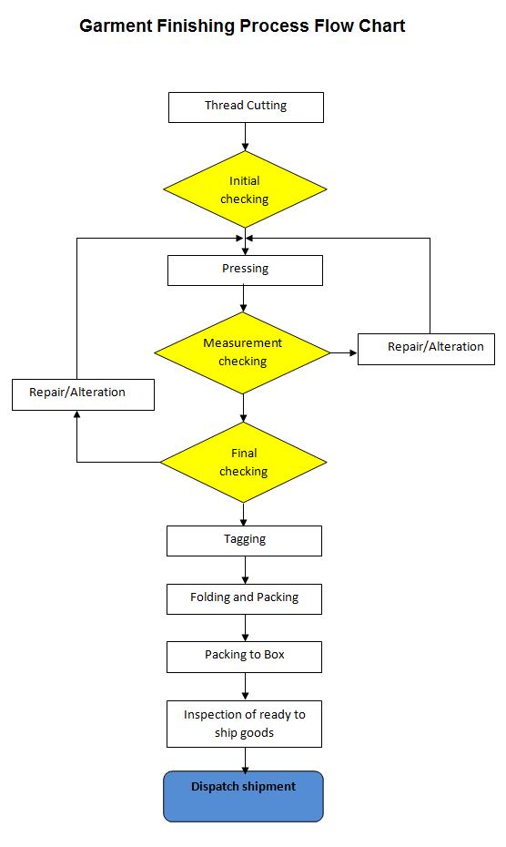 Erp Apparel Industry  Garment Manufacturing Process Flow Chart