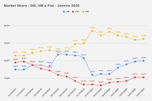 Market Share - VW, Fiat e GM - Brasil - 2020