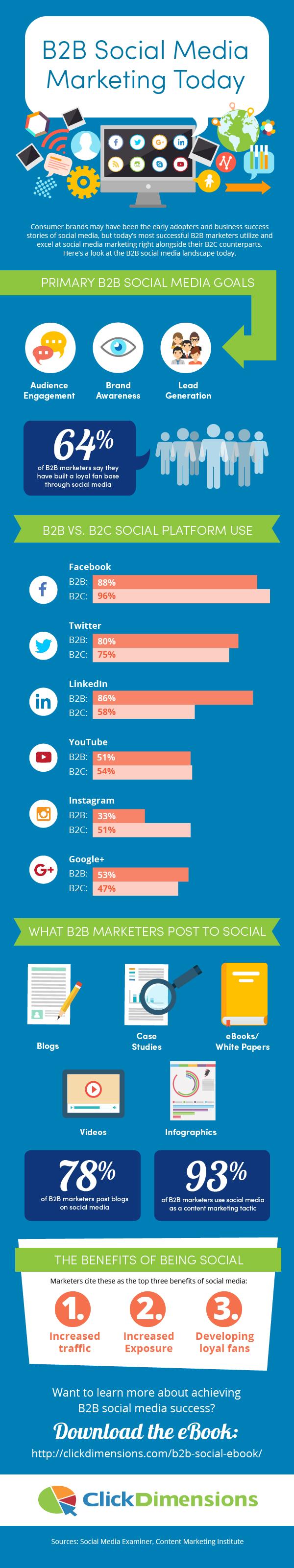 B2B Social Media Marketing Today #infographic