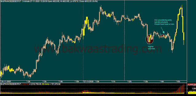 Day Trading - BAJFINANCE Intraday Chart