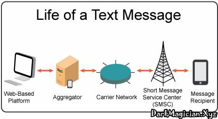 Free SMS পাঠানো কি সম্ভব Mail থেকে Mobile Number