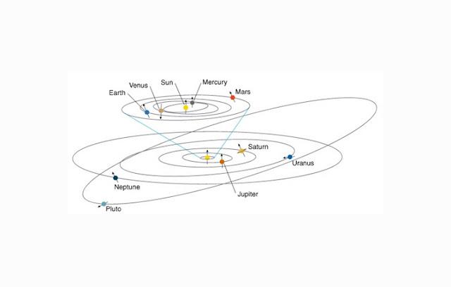 Orbit Rotasi dan Revolusi Pluto