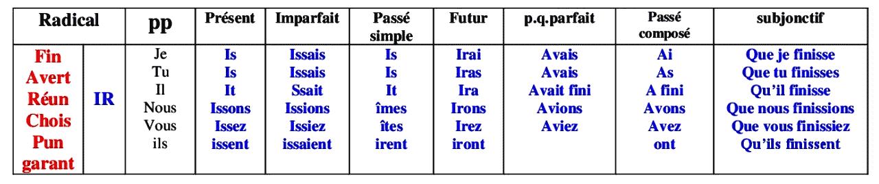 Les verbes du deuxieme groupe (IR)