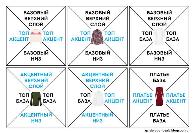 Схема составления капсульного гардероба