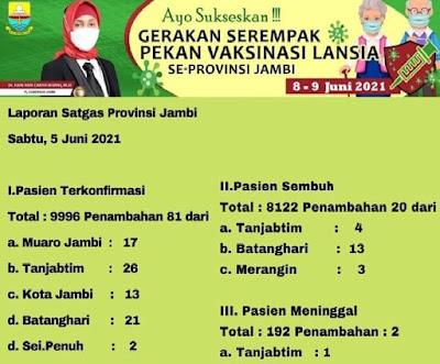 update data covid 19 jambi