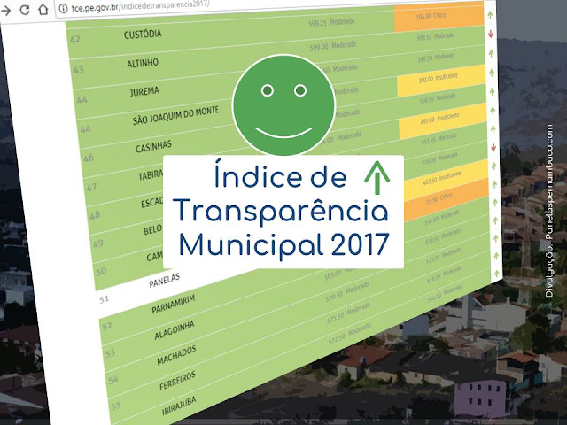 Índice de Transparência dos Municípios 2017