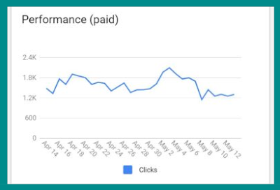 Google Shopping Paid Ads Stats
