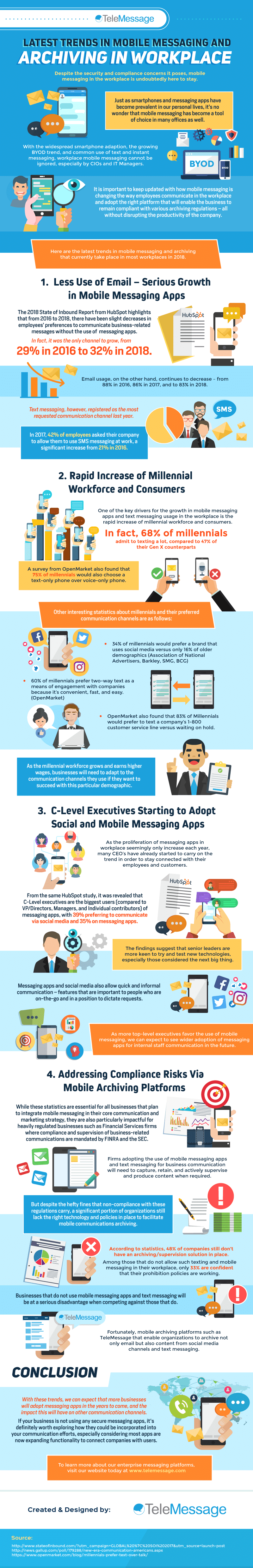 Latest Trends in Mobile Messaging and Archiving in Workplace #infographic
