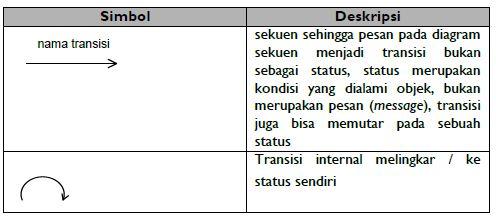 Pengertian diagram status diagram state sistem informasi simbol diagram status ccuart Image collections