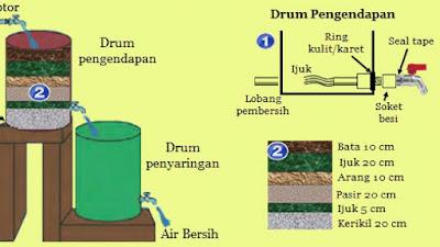 Yuk Intip 4 Cara Mudah Membuat Penyaring Air Sederhana Di Rumah