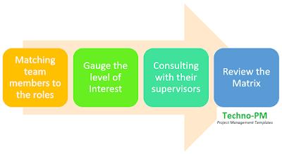 How to create a Skills Matrix
