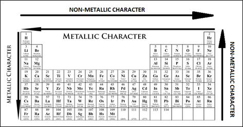 MyRank: Periodic Trends in Properties of Elements