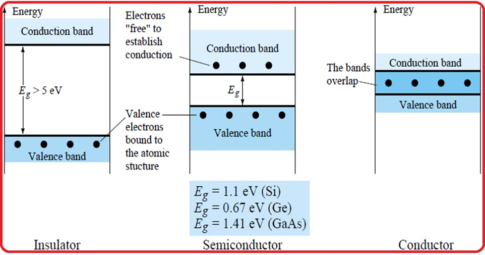 Basics About Semiconductor And Power Device