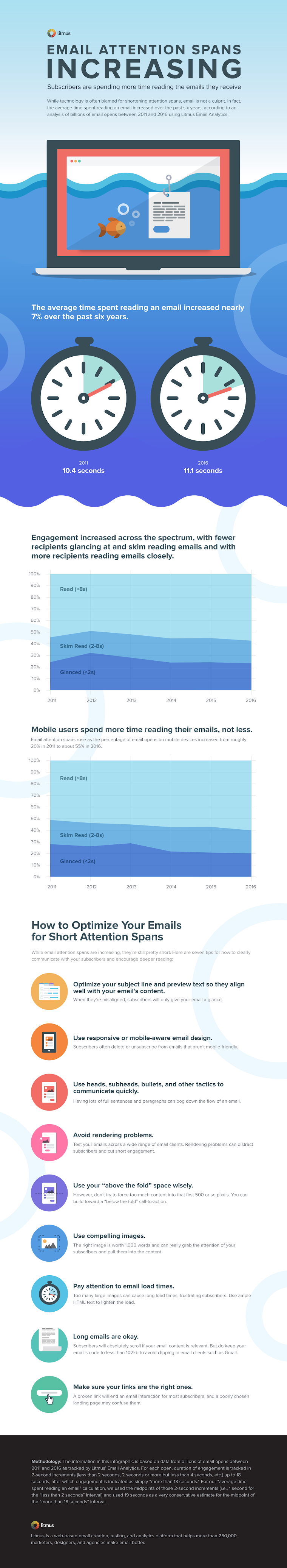 Email Attention Spans Increasing #infographic #Email Marketing #Marketing #Email Spans