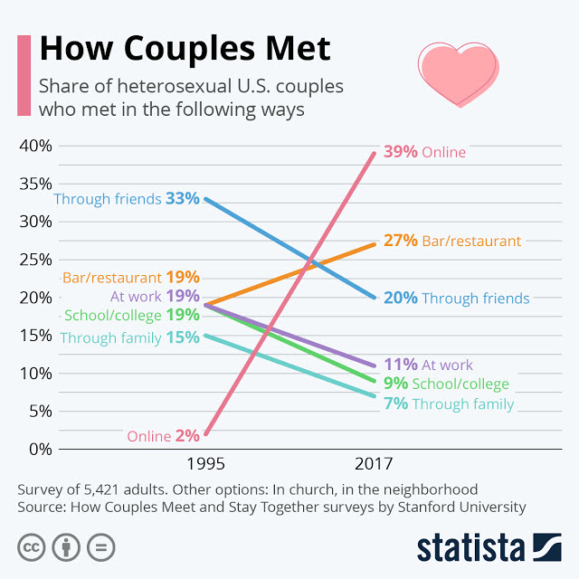 Online Dating Is the Way to Meet In 2020 #Infographic