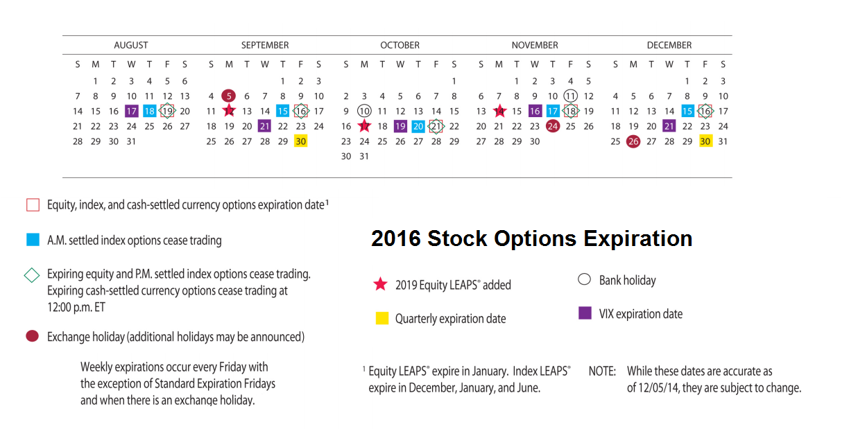 Stock options weekly expirations