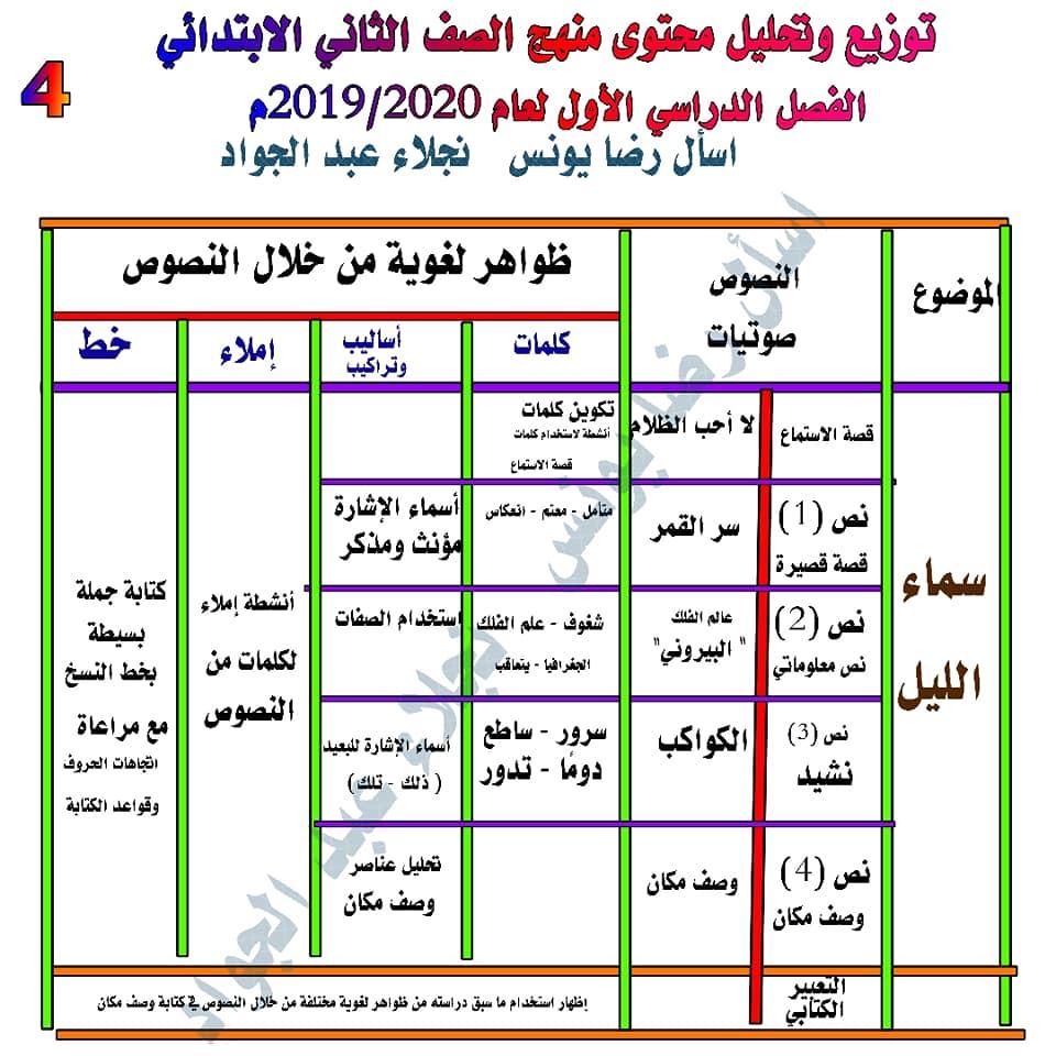 توزيع وتحليل محتوى منهج اللغة العربية للصف الثاني الابتدائي ترم أول 2020 4